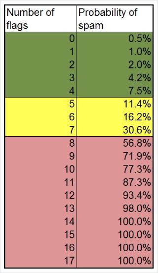 Spam Score: allowance