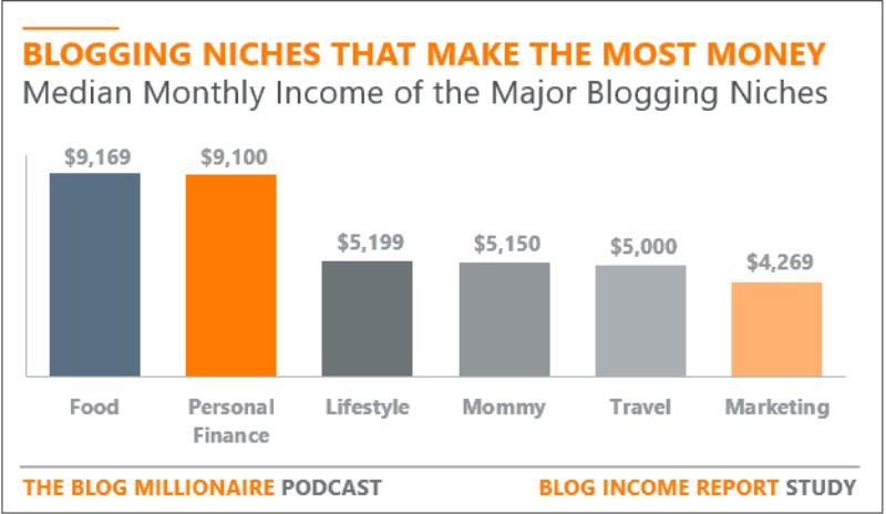 profit niche blog